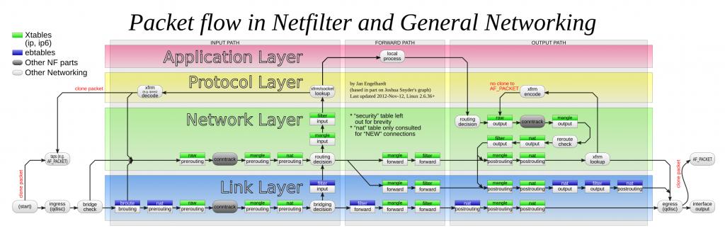 netfilter packet flow 2